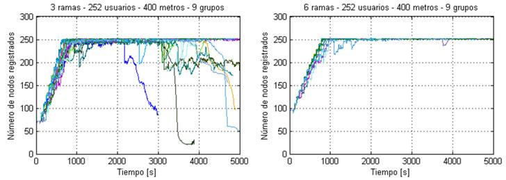 Comparación del proceso de registro de nodos variando el número de usuarios.