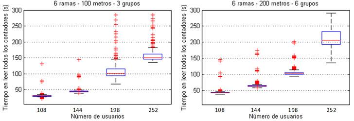 Comparación del tiempo de lectura variando el número de nodos, la distancia y el número de grupos