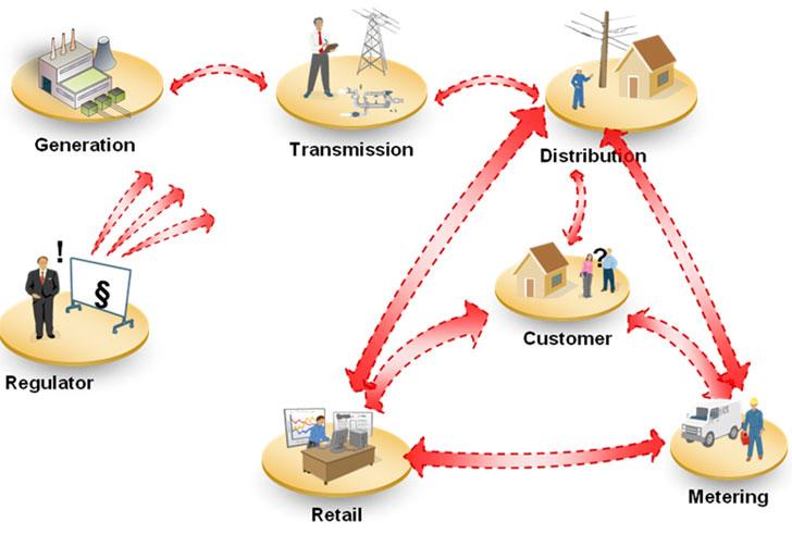 Modelo eléctrico y sus diferentes áreas.