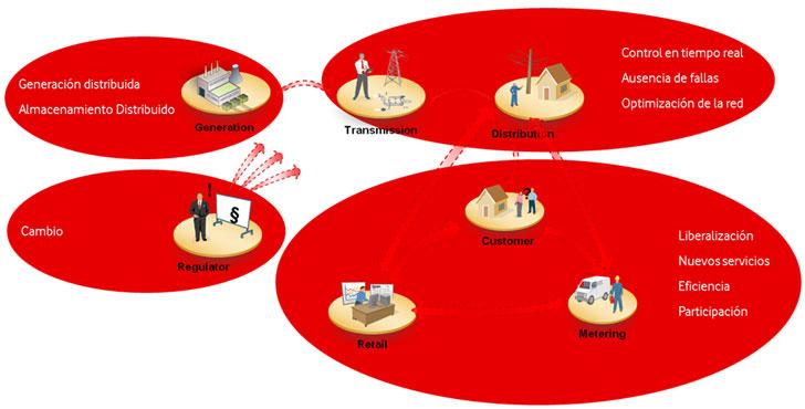 Modelo eléctrico, sus diferentes áreas y retos que afronta.