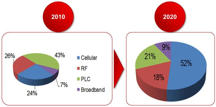 Tendencias reales del mercado de las comunicaiones para Smart Grid.