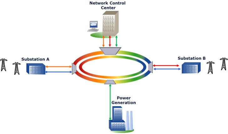 Interconectividad en redes inteligentes.
