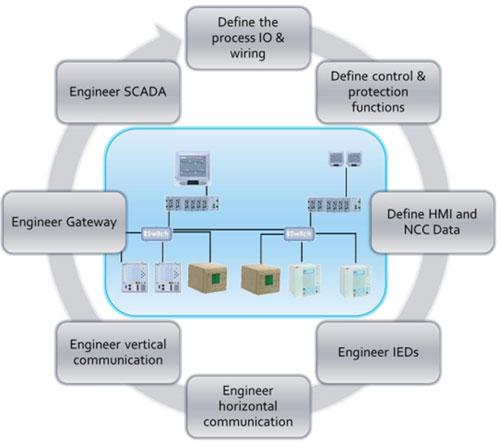 Proceso de ingeniería en subestación IEC 61850.
