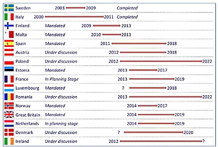 Figura 2. Estado de desarrollo de los contadores inteligentes en Europa.
