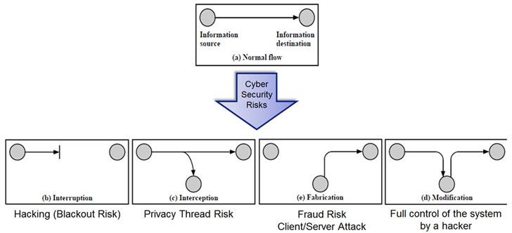 Figura 3. Riesgos de Seguridad en AMI.