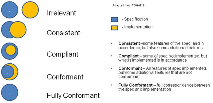 Figura 4. Esquema de clasificación de Conformidad.