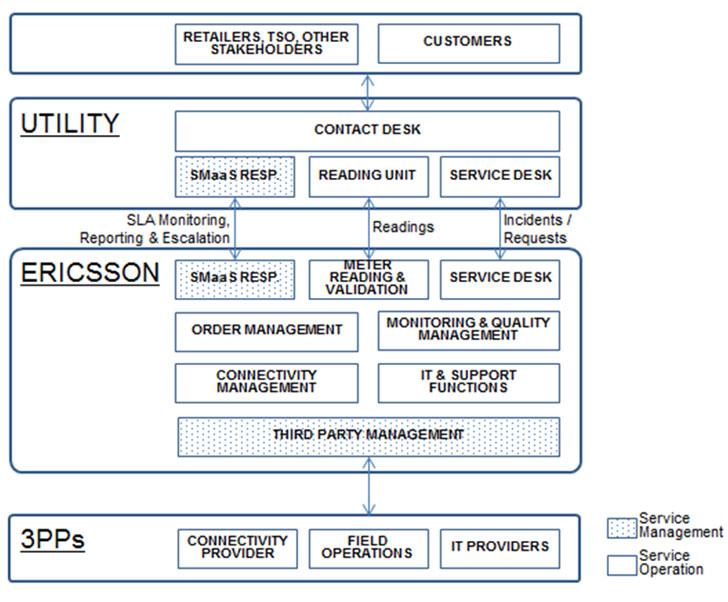 Modelo Operacional de SMaaS de Ericsson.