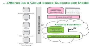 Más allá de los datos de medida