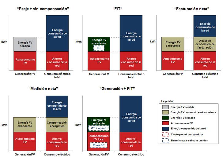 Ilustración de la generación FV y el consumo eléctrico anuales para cada caso de estudio.