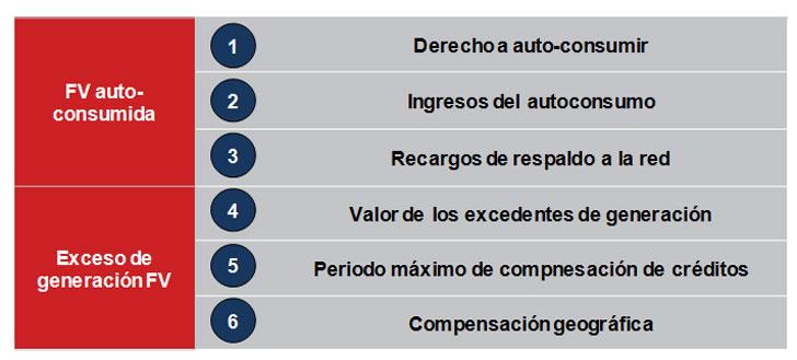 Principales parámetros que definen un esquema regulatorio de autoconsumo (fuente: análisis ECLAREON).
