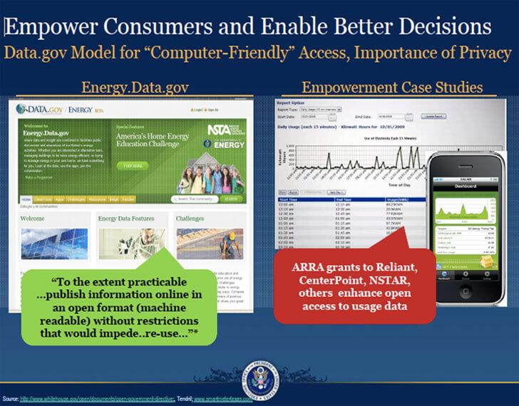 Modelo de acceso a datos energéticos e importancia de la privacidad.