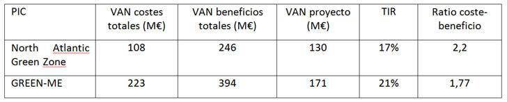 Análisis coste-beneficio de primeros proyectos de interés común de redes eléctricas inteligentes en Europa.