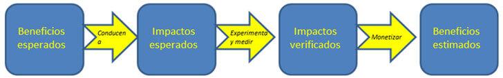 Vínculos de beneficios esperados hasta beneficios estimados en el análisis coste-beneficio a través de experimentación para verificar los impactos.