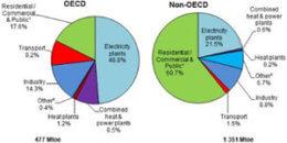 Generación de energía eléctrica en el mundo durante 2014