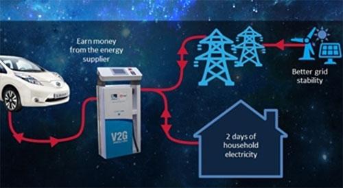 Recorrido que seguirá la electricidad con este sistema.