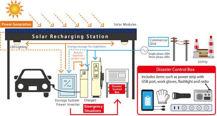 Sistema de recarga de vehículos eléctricos.