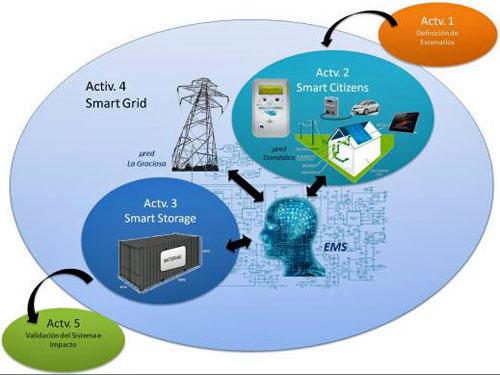 Microrred inteligente de energía en Canarias.