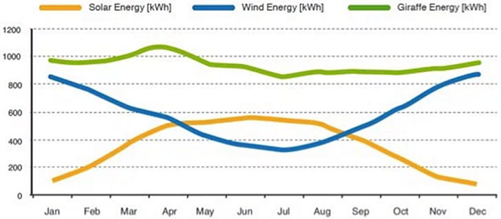 Curvas producción energética
