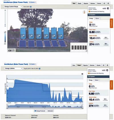 Plataforma de monitorización