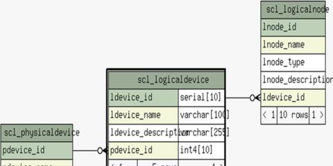 Aplicación de la IEC 61850 en un proyecto de demostración de redes eléctricas inteligentes de distribución