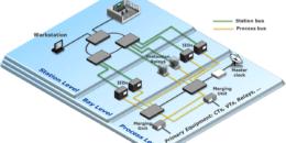 Hacia las subestaciones IEC 61850, un reto actual para las compañías eléctricas
