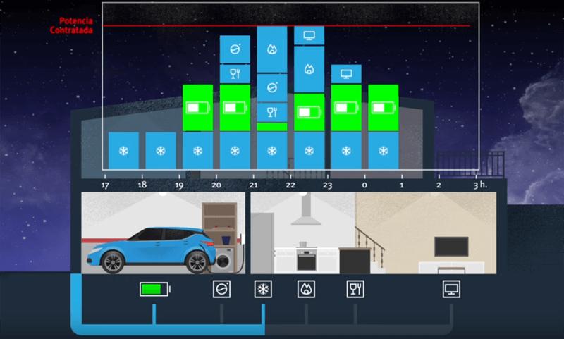 eHome Cirbeon es un sistema para la recarga doméstica del vehículo eléctrico que permite realizar el consumo eléctrico necesario sin aumentar la potencia contratada.