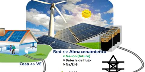 Baterías de Na-Ion, una opción de futuro para el almacenamiento de energía en Smart Grid de bajo coste