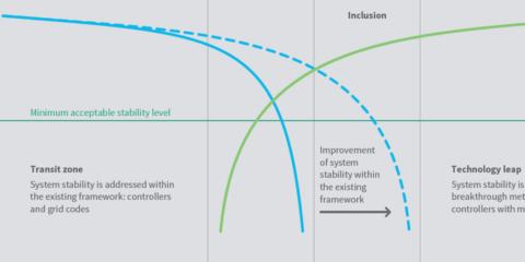 Impacto de la conexión masiva de energías renovables y electrónica de potencia en la seguridad de la red