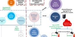 Validación de nuevos esquemas de coordinación TSO/DSO para favorecer la integración de energías renovables en el sistema eléctrico en el Horizonte 2030+. El Proyecto SmartNet