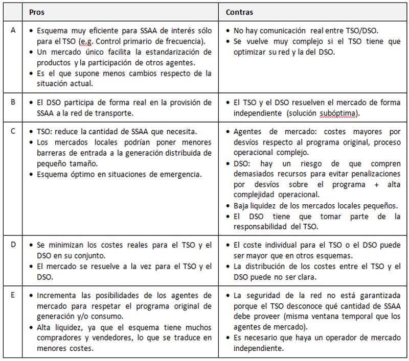 Validación de nuevos esquemas de coordinación TSO/DSO para
