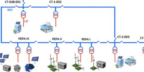 Análisis de las emisiones indeseadas en las Bandas Cenelec A y FCC y su influencia sobre las comunicaciones PRIME