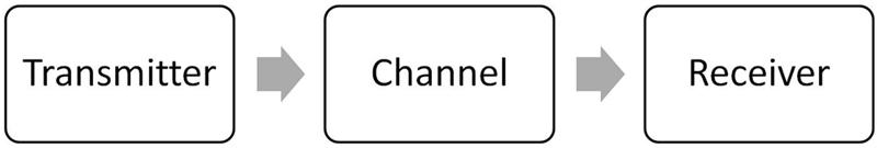 Figura 4. Cadena SW completa de transmisión recepción de PRIME v1.3.6/PRIME v1.4
