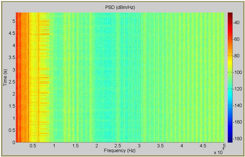 Figura 2. Espectrograma correspondiente a un inversor fotovoltaico