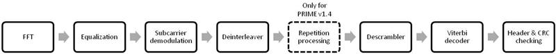 Figura 6. Implementación SW del receptor de PRIME v1.3.6/PRIME v1.4