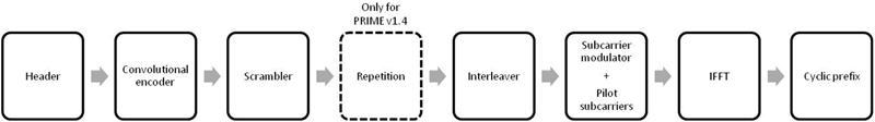 Figura 5. Implementación SW del transmisor de PRIME v1.3.6/PRIME v1.4