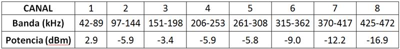 Tabla II. Niveles de ruido de un cargador de baterías en las bandas de comunicaciones PLC PRIME