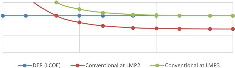 Figura 2. Coste por kWh entregado