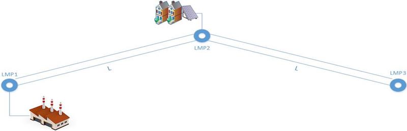 Figura 1. Red esquemática de 3 nodos LMP
