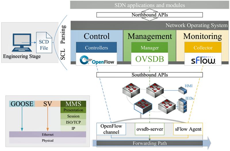 Figura 2. Arquitectura SDN propuesta