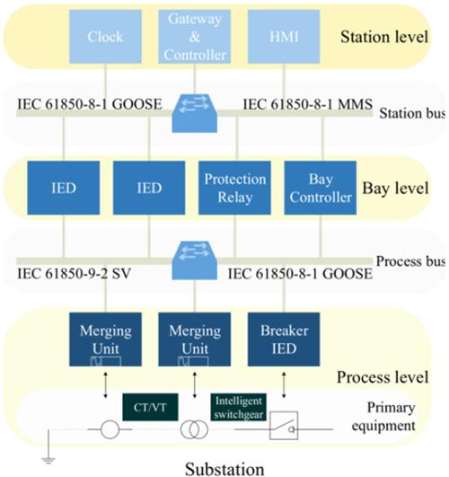 Figura 1. Esquema de tres niveles usado en sistemas IEC 61850