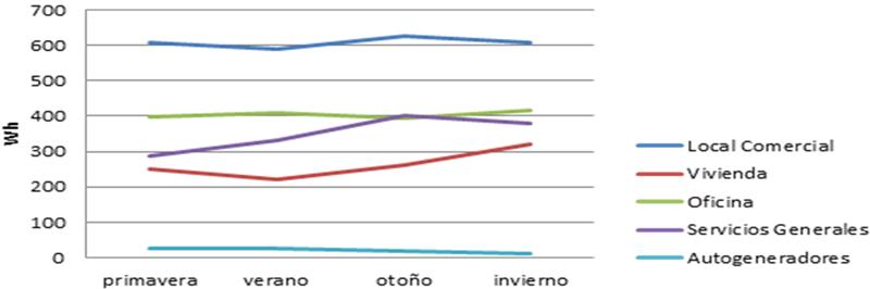 Figura 2. Consumos medios estacionales (en Wh) en función de los diferentes grupos de interés.