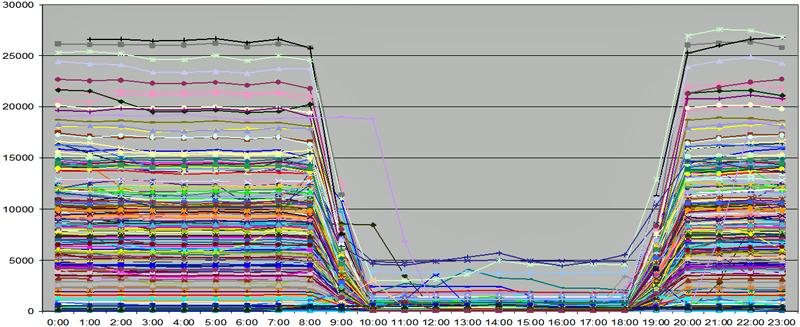 Figura 1. Representación de los consumos (en Wh) de los consumidores sensibles de Bilbao (alumbrado público) en función del periodo horario en un día de invierno
