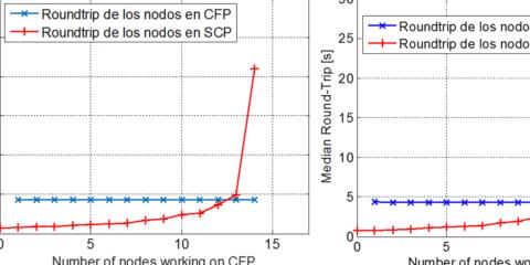 Implementación y evaluación del período libre de contienda en PRIME