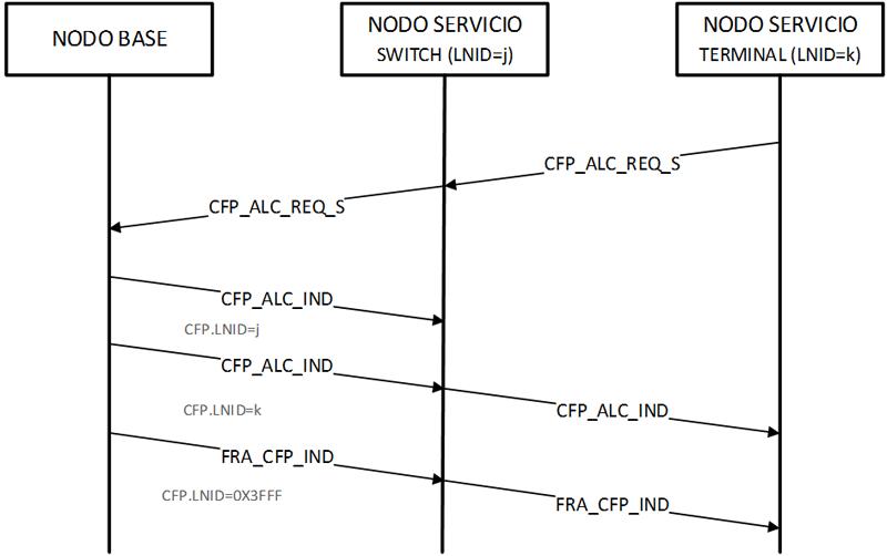 Figura 1. Diálogo para la asignación de un slot del CFP