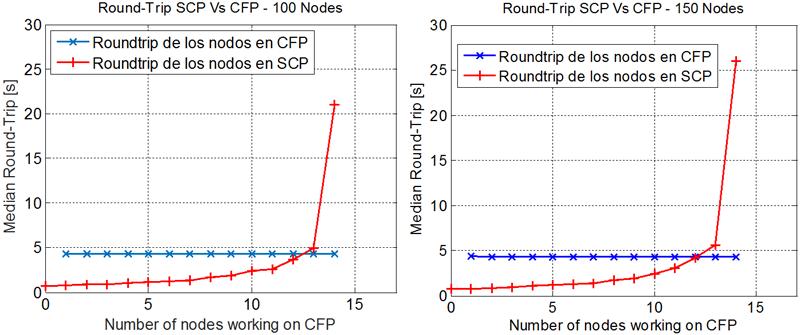 Figura 3. RTT medio de los nodos en CFP y SCP para diferente número de nodos en la red