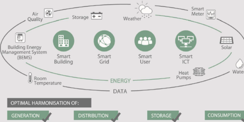 IoT, Big Data y Analytics of Things en Utilities y Smart Cities
