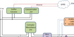 Objetivos y resultados alcanzados en el proyecto OSIRIS: Optimización de la Supervisión Inteligente de la Red de Distribución