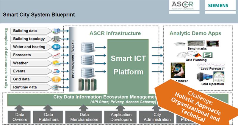 Figura 6.  Arquitectura analítica en ASCR