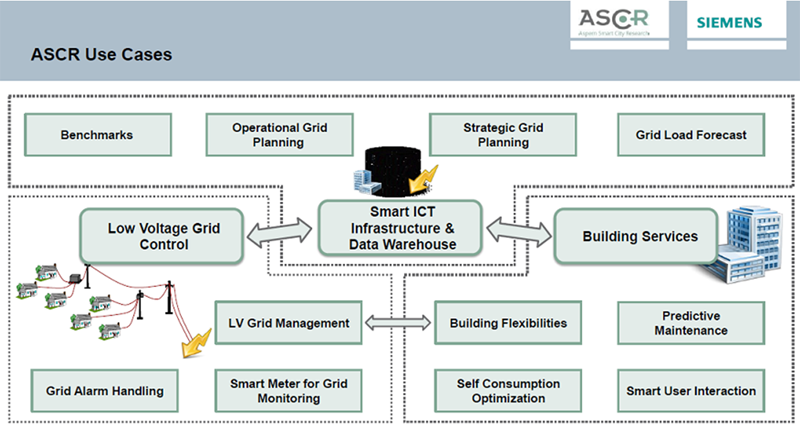 Figura 5. Casos de uso en ASCR