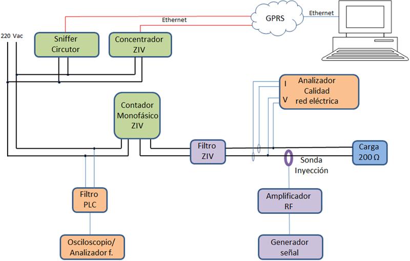 Figura 1. Esquema del laboratorio para pruebas de ruido, formado por: software de paso a dominio del tiempo, generador, amplificador, sonda de inyección, filtros, sonda de medida, osciloscopio y analizador de espectro